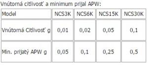 APW NCS