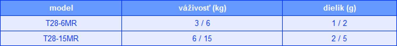 T28 tabulka