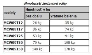 tabulka hmotnosti MCW09