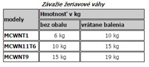 tabulka hmotnosti MCWN