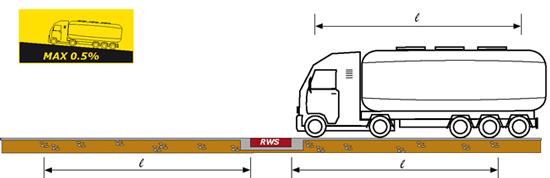 RWS scheme