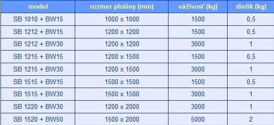 tabulka2 SB